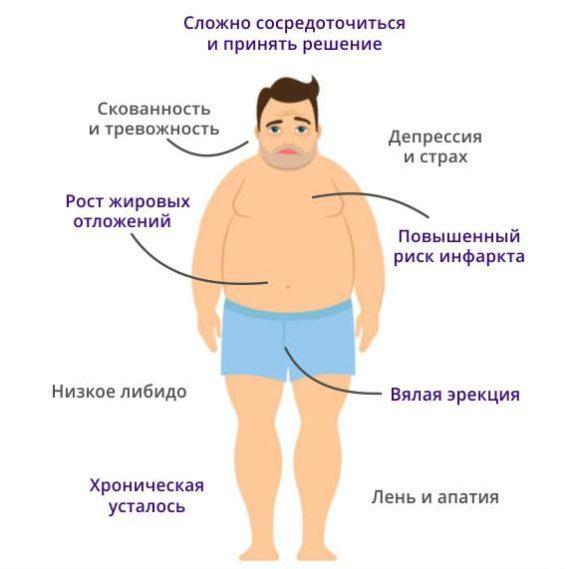 У мужчины низкий тестостерон симптомы